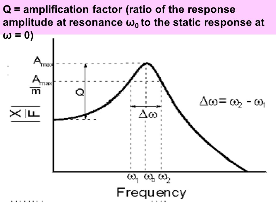 Q = amplification factor (ratio of the response amplitude at resonance ω 0 to the static response at ω = 0)