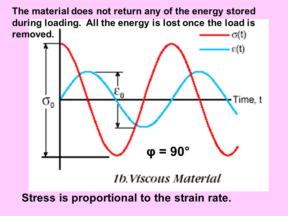 The material does not return any of the energy stored during loading. All the energy is lost once the load is removed. Stress is proportional to the s