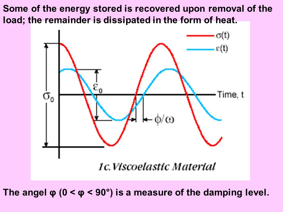 Some of the energy stored is recovered upon removal of the load; the remainder is dissipated in the form of heat. The angel φ (0 < φ < 90°) is a measu