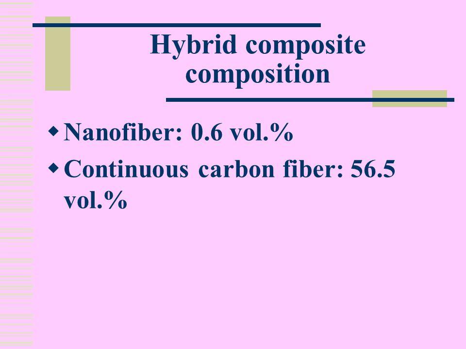 Hybrid composite composition  Nanofiber: 0.6 vol.%  Continuous carbon fiber: 56.5 vol.%