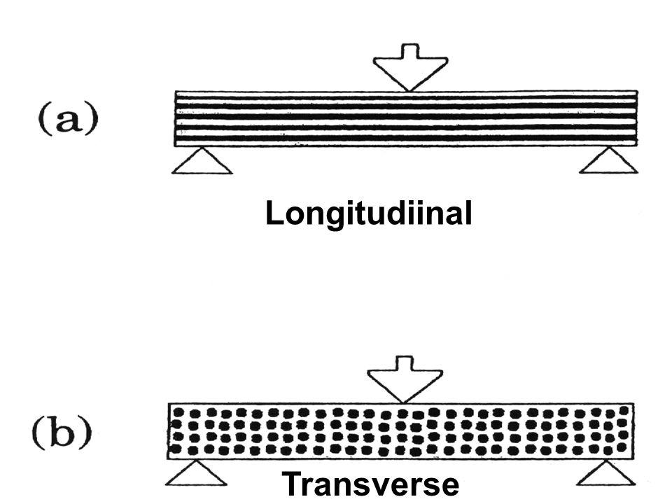 Longitudiinal Transverse