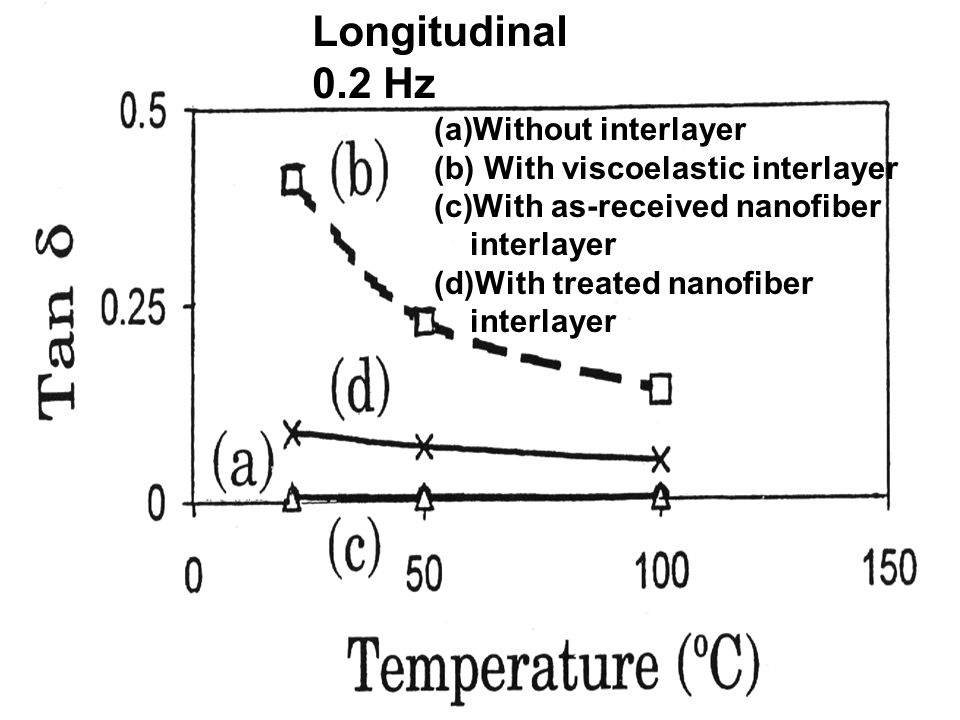 Longitudinal 0.2 Hz (a)Without interlayer (b) With viscoelastic interlayer (c)With as-received nanofiber interlayer (d)With treated nanofiber interlay