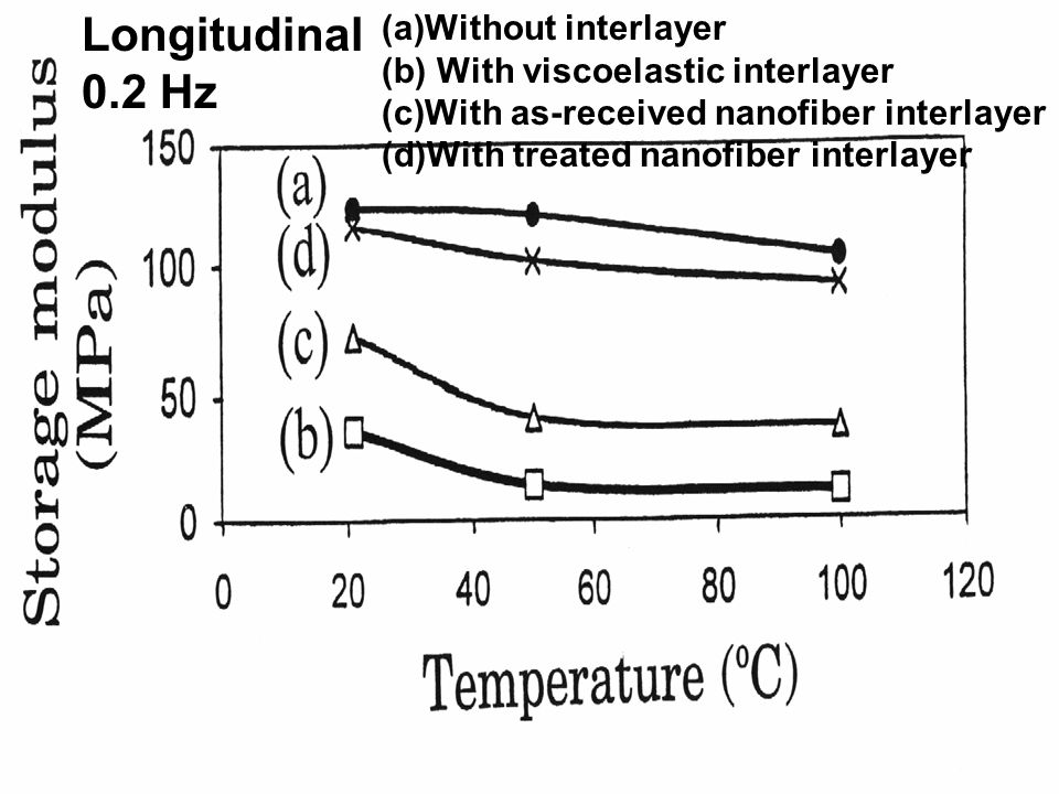 Longitudinal 0.2 Hz (a)Without interlayer (b) With viscoelastic interlayer (c)With as-received nanofiber interlayer (d)With treated nanofiber interlayer