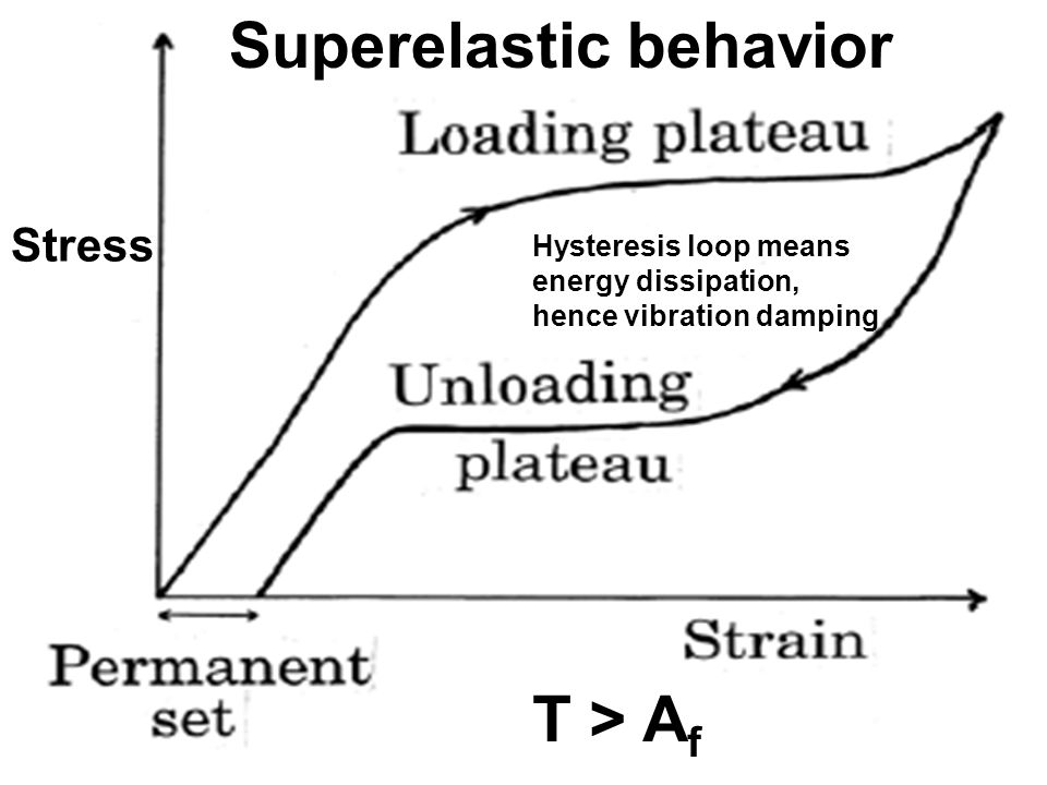 Superelastic behavior T > A f Hysteresis loop means energy dissipation, hence vibration damping Stress