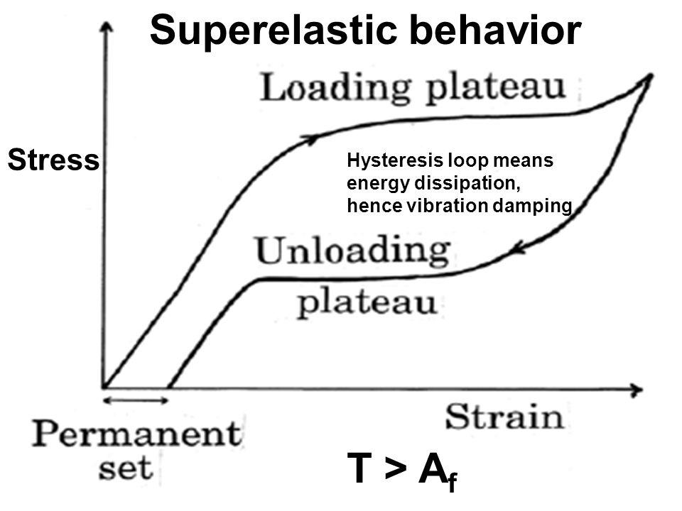 Table 1 Dynamic flexural behavior of materials at 0.2 Hz.