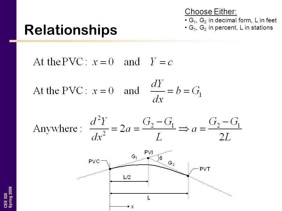 CEE 320 Spring 2008 Relationships Choose Either: G 1, G 2 in decimal form, L in feet G 1, G 2 in percent, L in stations