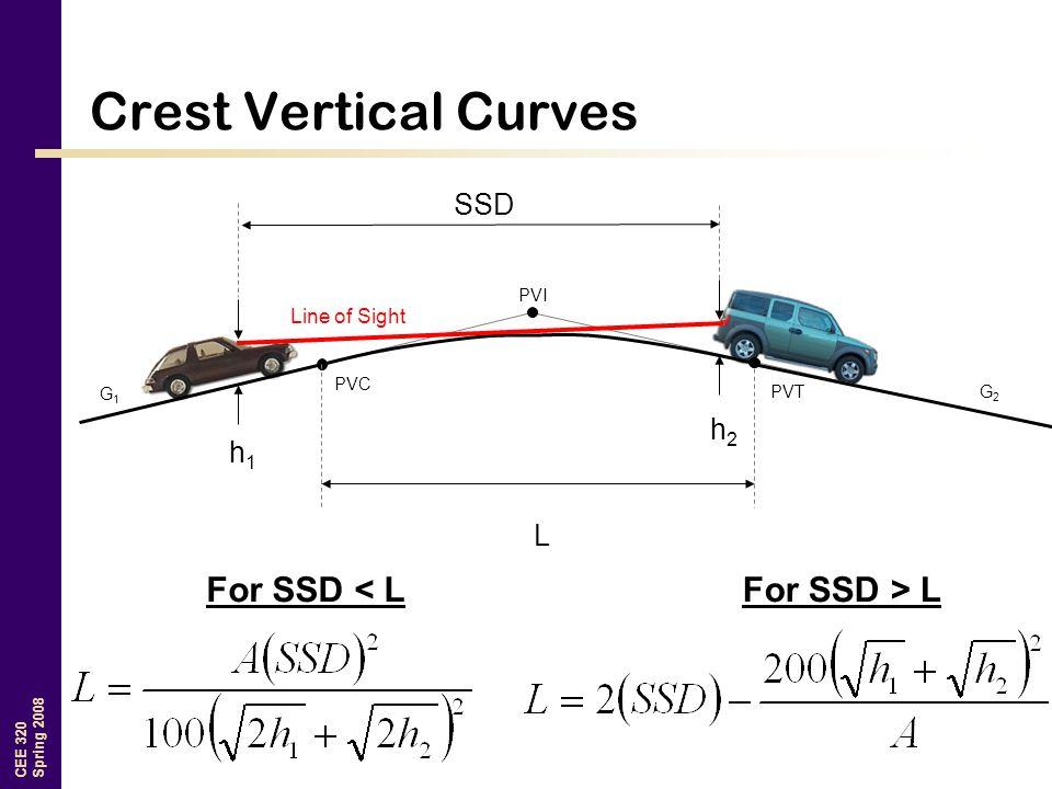 CEE 320 Spring 2008 Crest Vertical Curves G1G1 G2G2 PVI PVT PVC h2h2 h1h1 L SSD For SSD < LFor SSD > L Line of Sight