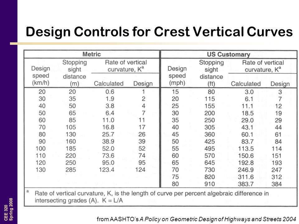 CEE 320 Spring 2008 Design Controls for Crest Vertical Curves from AASHTO's A Policy on Geometric Design of Highways and Streets 2004