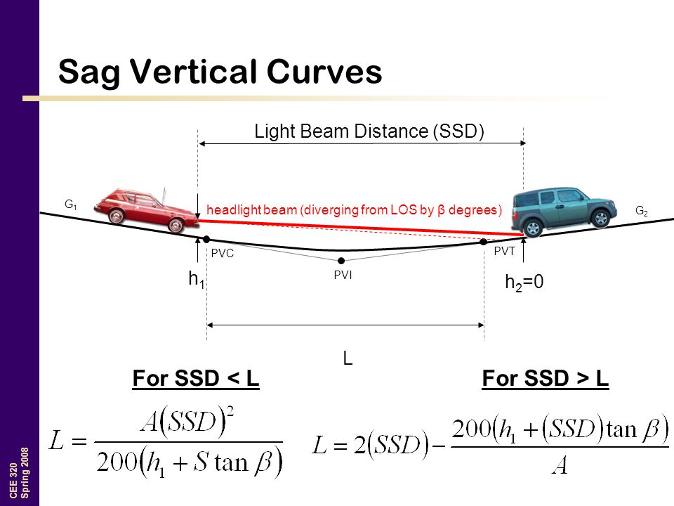 CEE 320 Spring 2008 Sag Vertical Curves G1G1 G2G2 PVI PVT PVC h 2 =0 h1h1 L Light Beam Distance (SSD) For SSD < LFor SSD > L headlight beam (diverging from LOS by β degrees)