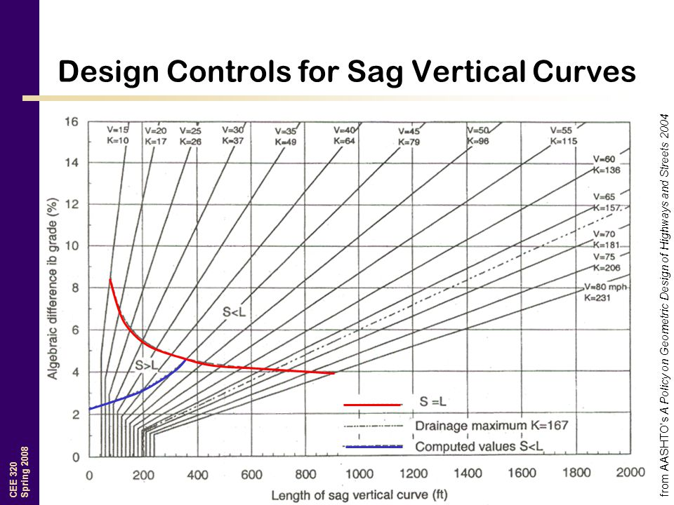 CEE 320 Spring 2008 Design Controls for Sag Vertical Curves from AASHTO's A Policy on Geometric Design of Highways and Streets 2004