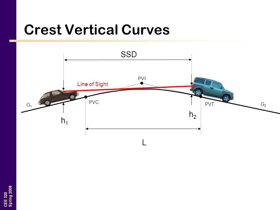 CEE 320 Spring 2008 Crest Vertical Curves G1G1 G2G2 PVI PVT PVC h2h2 h1h1 L SSD Line of Sight