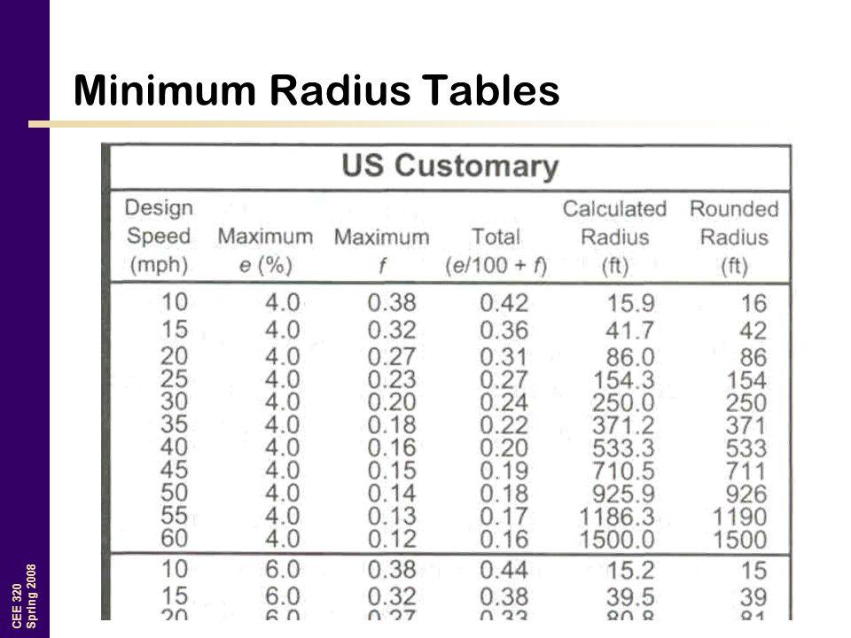 CEE 320 Spring 2008 Minimum Radius Tables