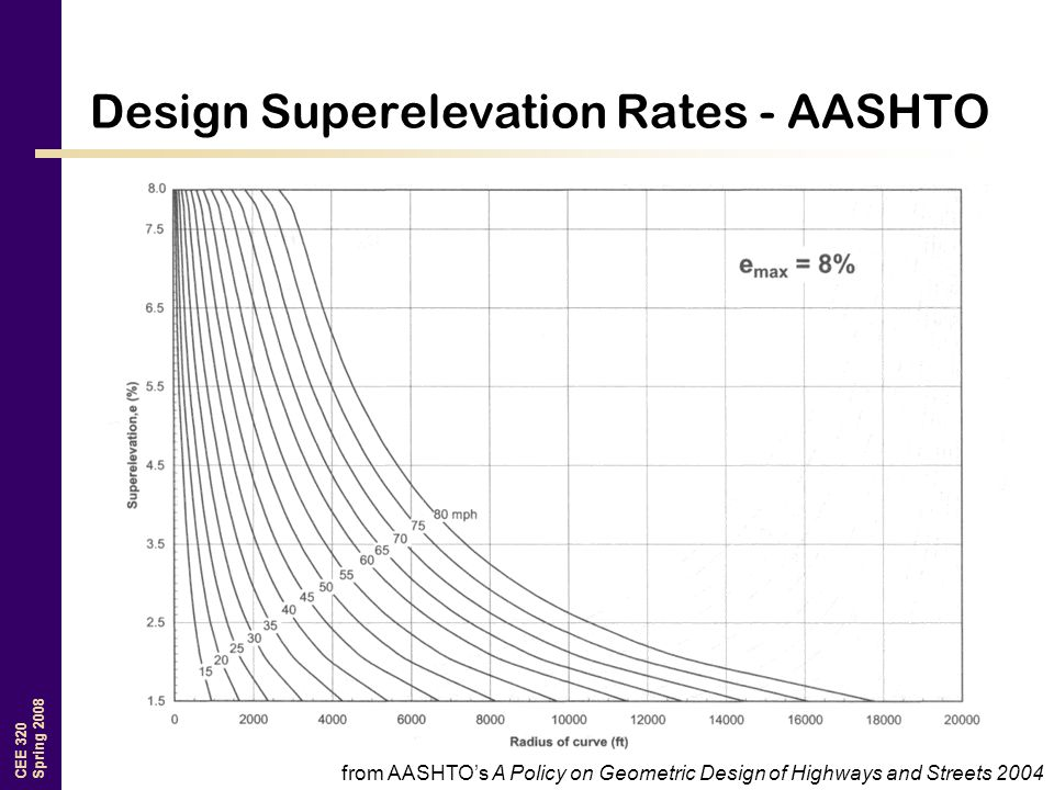 CEE 320 Spring 2008 Design Superelevation Rates - AASHTO from AASHTO's A Policy on Geometric Design of Highways and Streets 2004