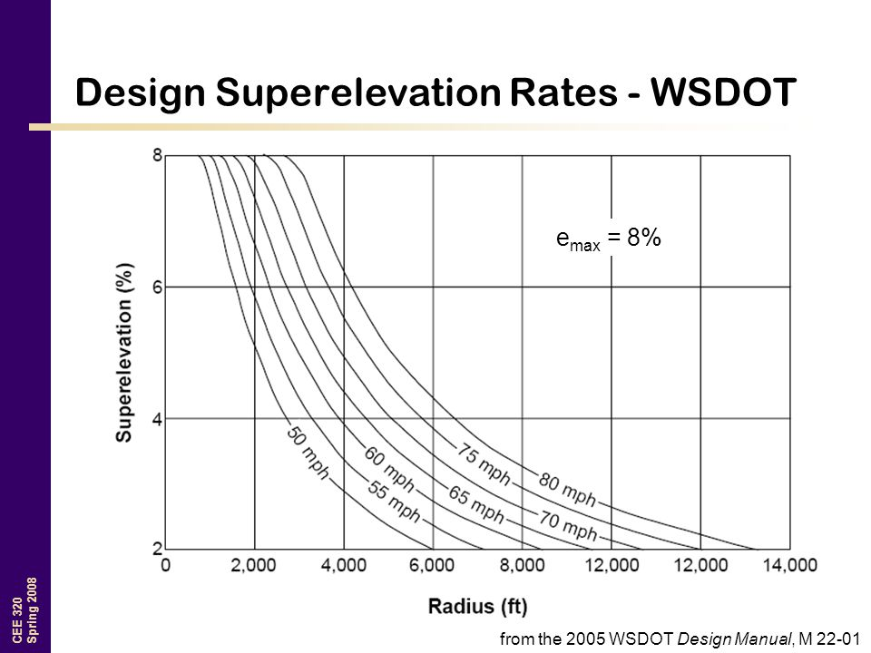 CEE 320 Spring 2008 Design Superelevation Rates - WSDOT from the 2005 WSDOT Design Manual, M 22-01 e max = 8%