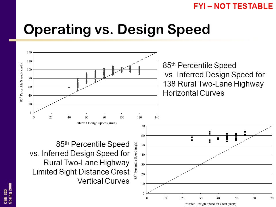 CEE 320 Spring 2008 Operating vs.Design Speed 85 th Percentile Speed vs.