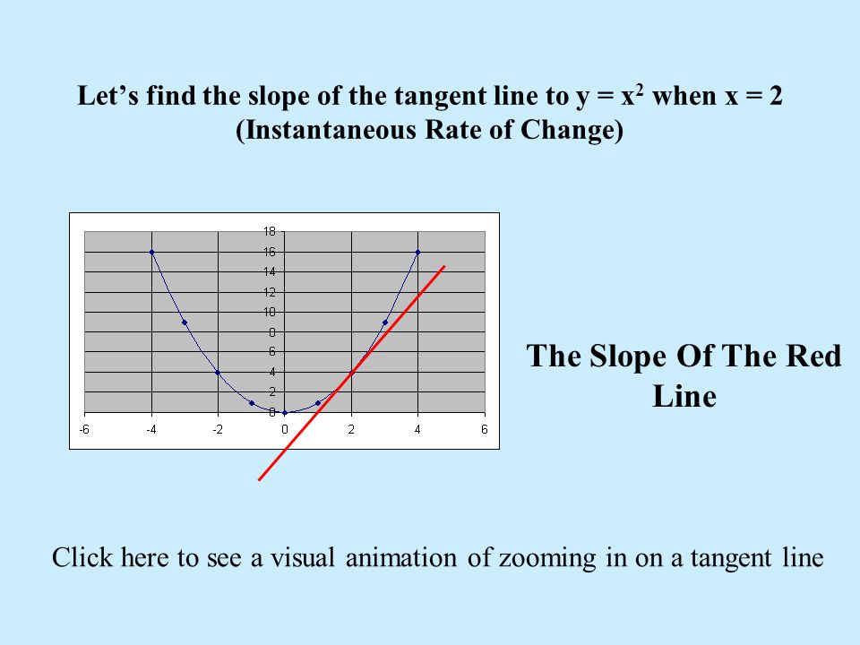 Let's find the slope of the tangent line to y = x 2 when x = 2 (Instantaneous Rate of Change) The Slope Of The Red Line Click here to see a visual animation of zooming in on a tangent line