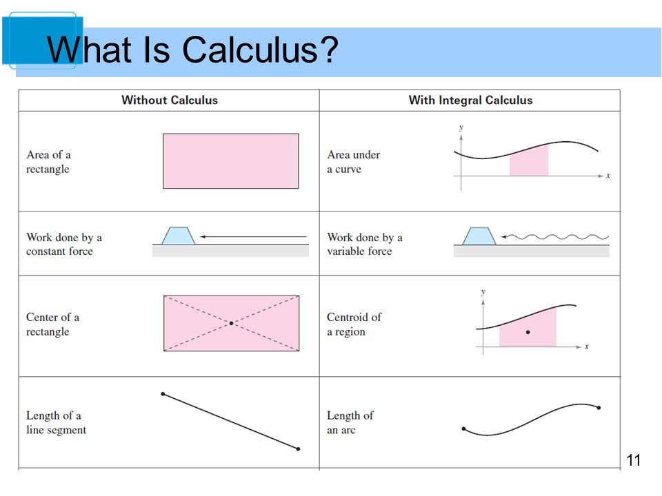 11 What Is Calculus?