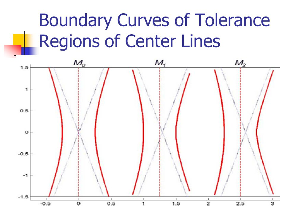 Boundary Curves of Tolerance Regions of Center Lines