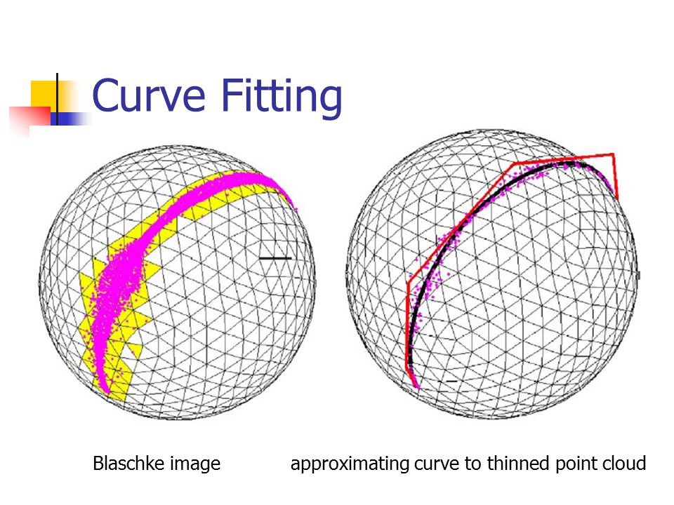 Curve Fitting Blaschke imageapproximating curve to thinned point cloud