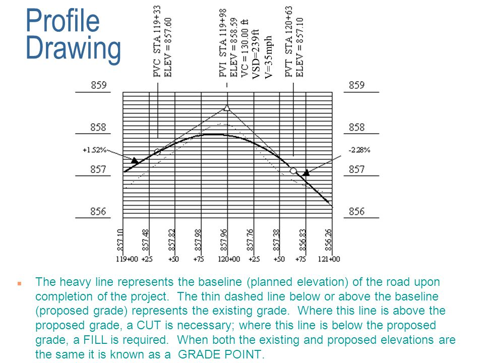 Profile Drawing n The heavy line represents the baseline (planned elevation) of the road upon completion of the project.
