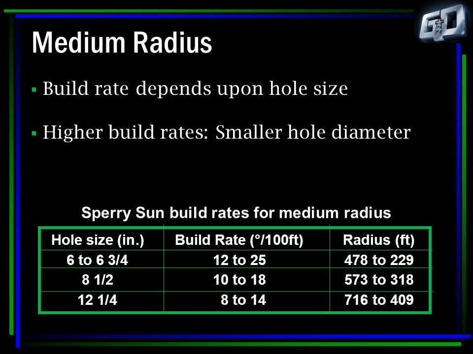 Medium Radius  Build rate depends upon hole size  Higher build rates: Smaller hole diameter Hole size (in.)Build Rate (°/100ft)Radius (ft) 6 to 6 3/