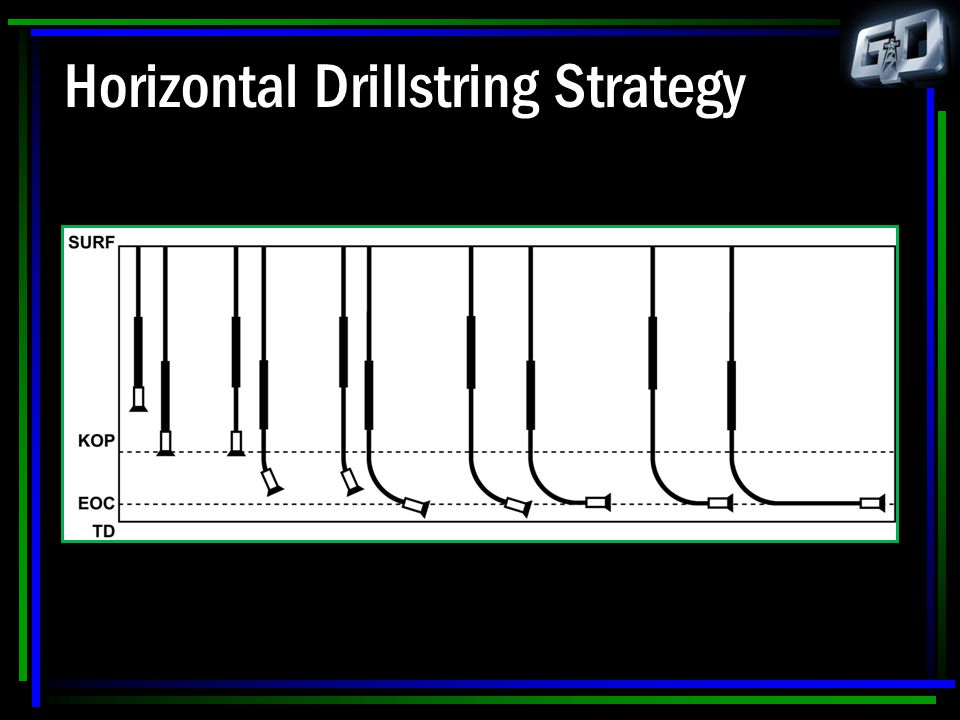 Drillstring Configuration