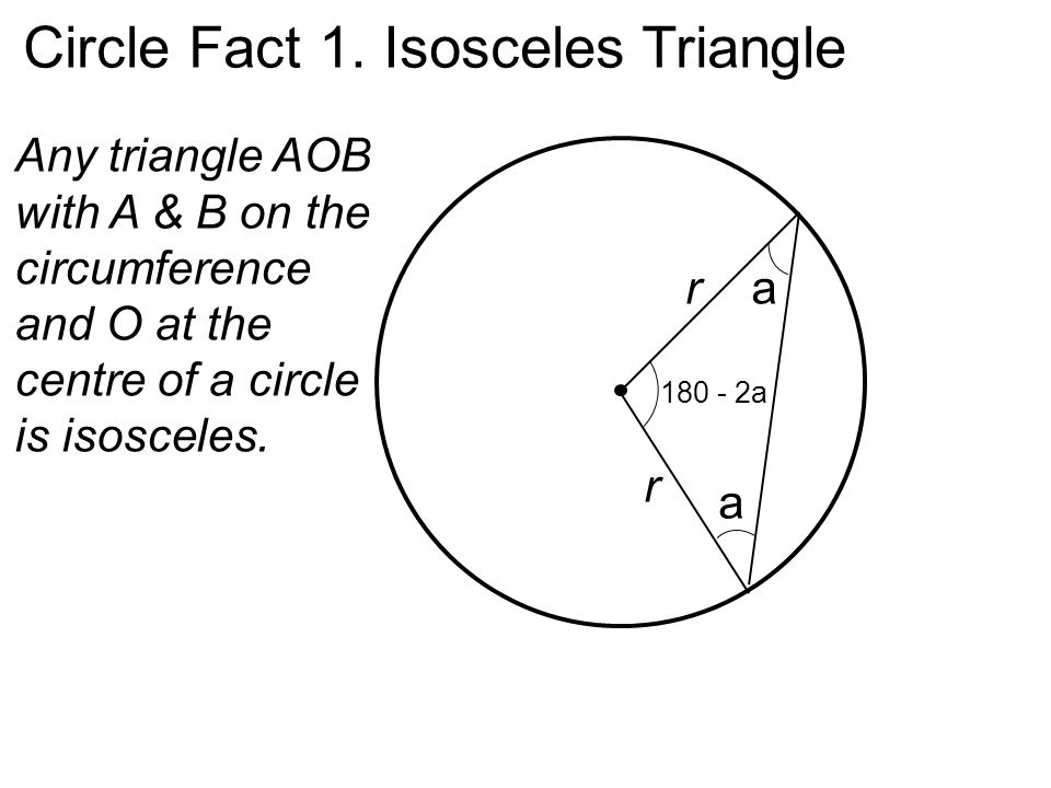 a a 180 - 2a r r Circle Fact 1. Isosceles Triangle Any triangle AOB with A & B on the circumference and O at the centre of a circle is isosceles.