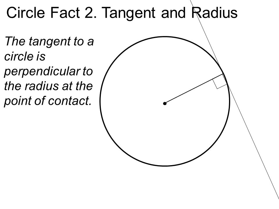 Circle Fact 2. Tangent and Radius The tangent to a circle is perpendicular to the radius at the point of contact.