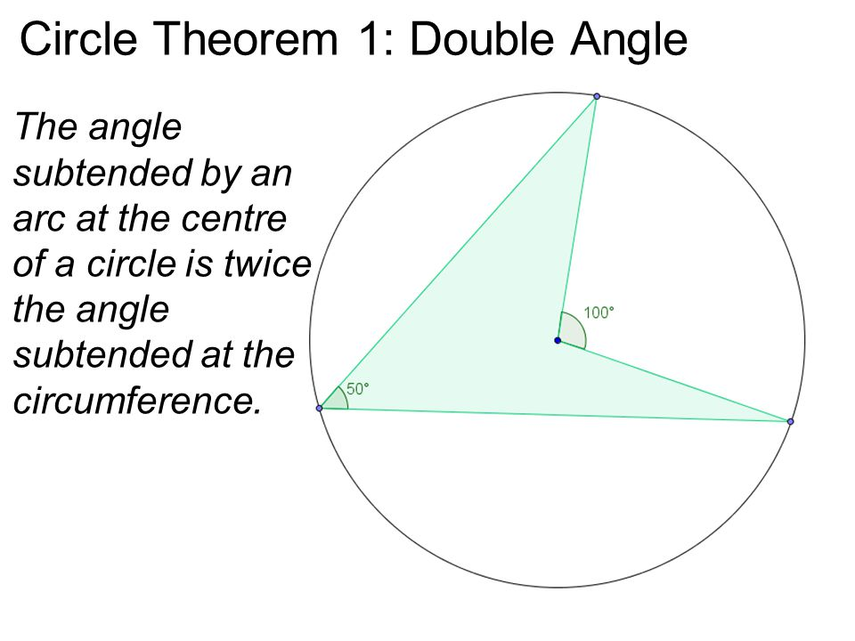 Circle Theorem 1: Double Angle The angle subtended by an arc at the centre of a circle is twice the angle subtended at the circumference.