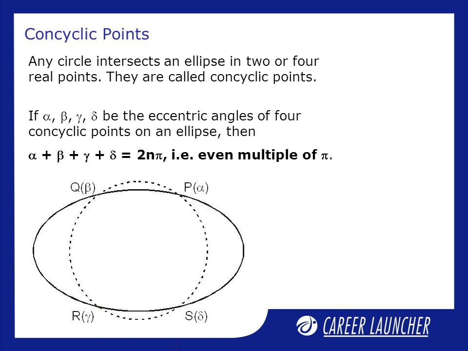 Concyclic Points Any circle intersects an ellipse in two or four real points. They are called concyclic points. If , , ,  be the eccentric angles