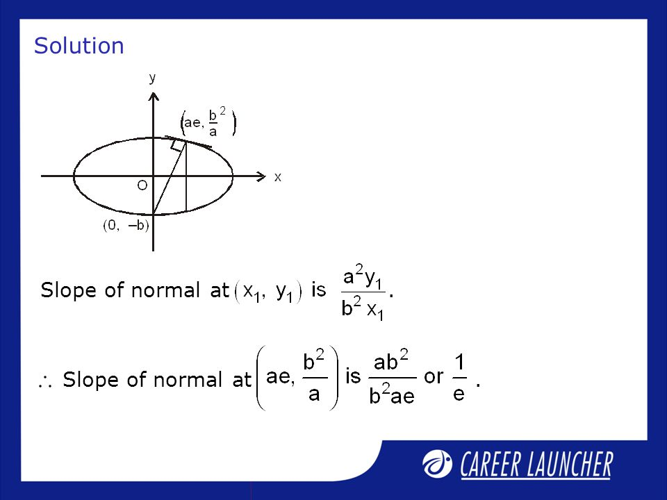 Solution Slope of normal at.
