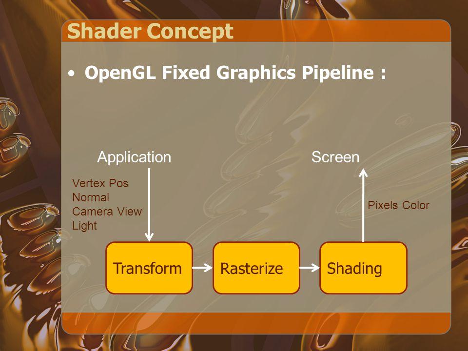 Shader Concept Programmable Shader : Vertex Shader Rasterize Fragment Shader ApplicationScreen Vertex Pos Normal Camera View Light Pixel Color User Program Control !