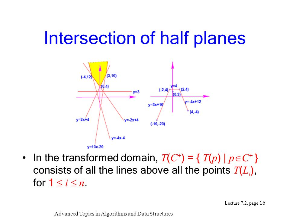 Advanced Topics in Algorithms and Data Structures Lecture 7.2, page 16 Intersection of half planes In the transformed domain, T ( C + ) = { T ( p ) | p  C + } consists of all the lines above all the points T ( L i ), for 1  i  n.