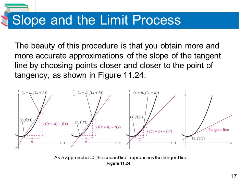 17 Slope and the Limit Process The beauty of this procedure is that you obtain more and more accurate approximations of the slope of the tangent line by choosing points closer and closer to the point of tangency, as shown in Figure 11.24.