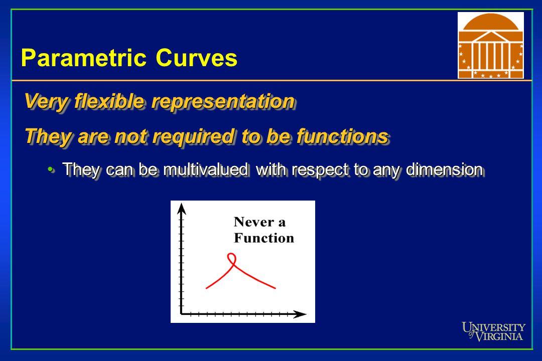 Resulting Hermite Spline Equation