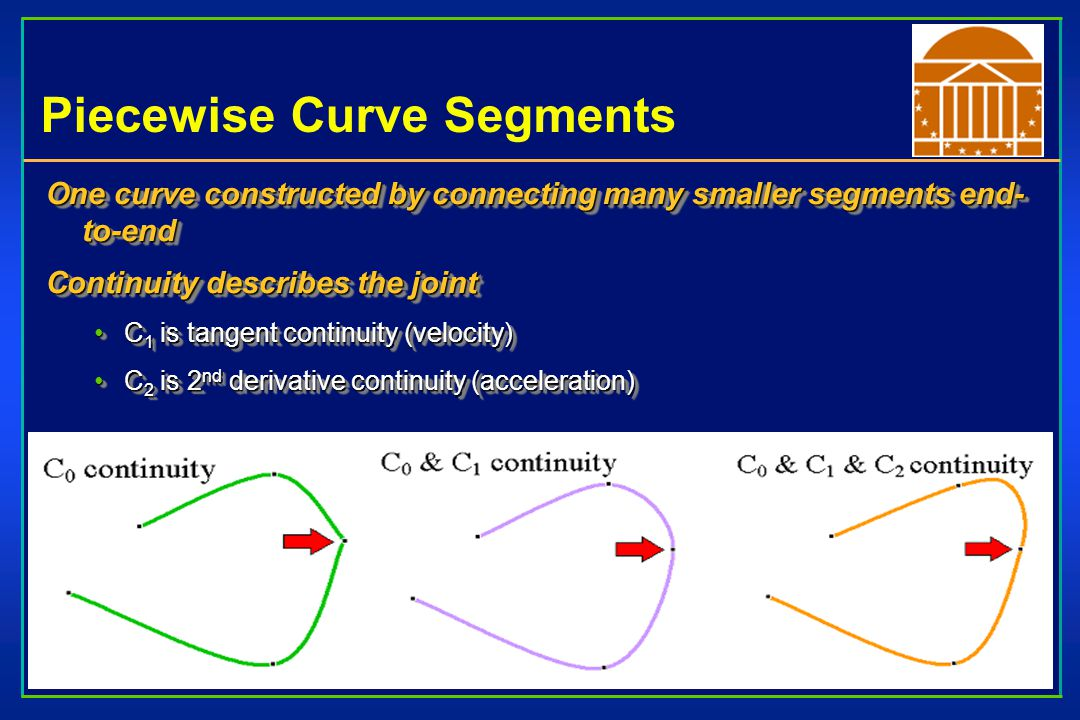 Continuity of Curves If direction (but not necessarily magnitude) of tangent matches G 1 geometric continuityG 1 geometric continuity The tangent value at the end of one curve is proportional to the tangent value of the beginning of the next curveThe tangent value at the end of one curve is proportional to the tangent value of the beginning of the next curve Matching direction and magnitude of d n / dt n –C n continous If direction (but not necessarily magnitude) of tangent matches G 1 geometric continuityG 1 geometric continuity The tangent value at the end of one curve is proportional to the tangent value of the beginning of the next curveThe tangent value at the end of one curve is proportional to the tangent value of the beginning of the next curve Matching direction and magnitude of d n / dt n –C n continous
