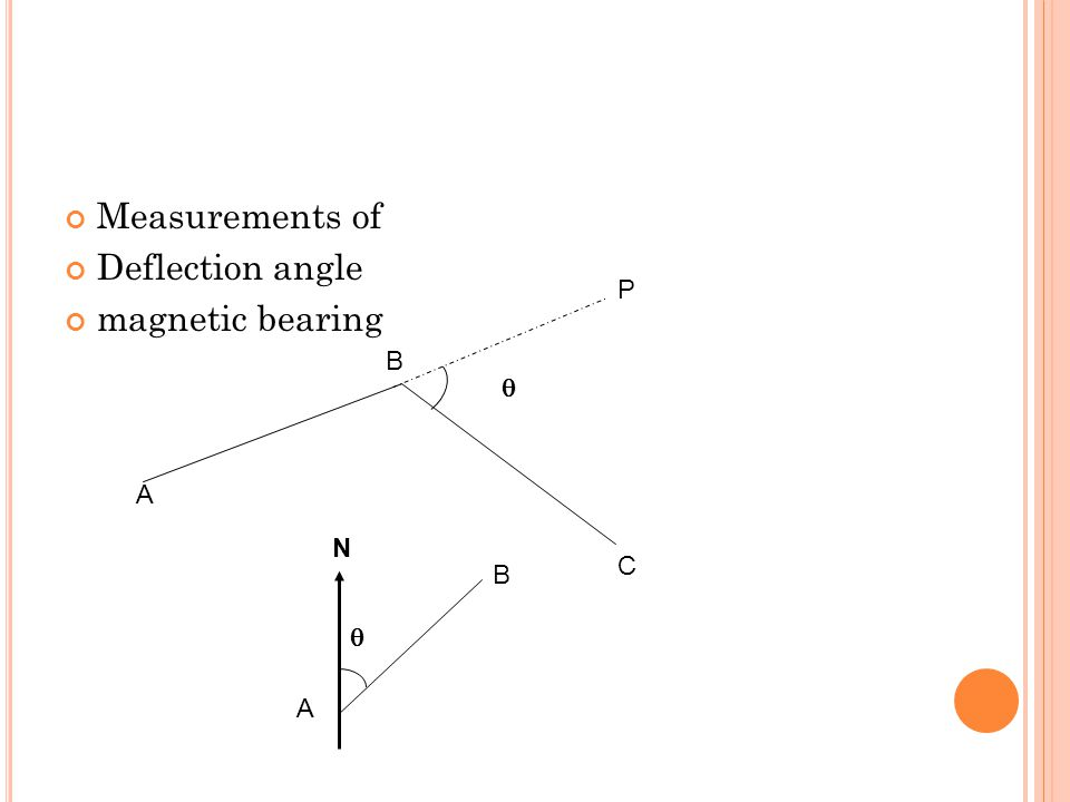 Measurements of Deflection angle magnetic bearing A B C P A B N  