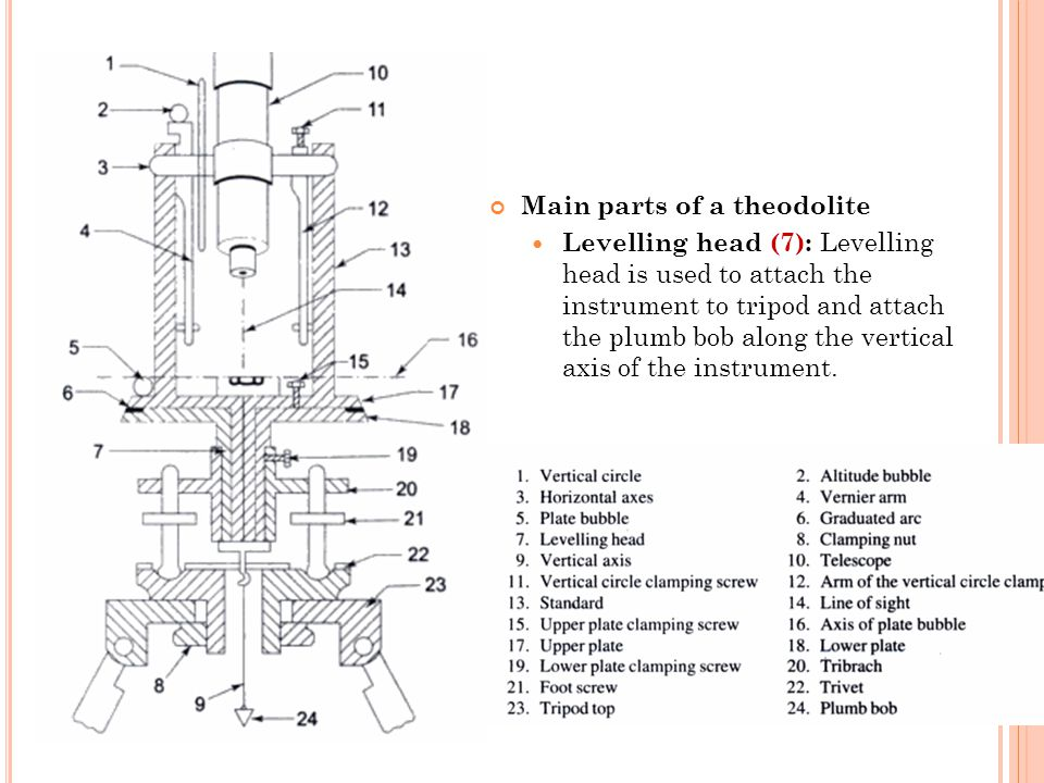 Main parts of a theodolite Levelling head (7): Levelling head is used to attach the instrument to tripod and attach the plumb bob along the vertical axis of the instrument.