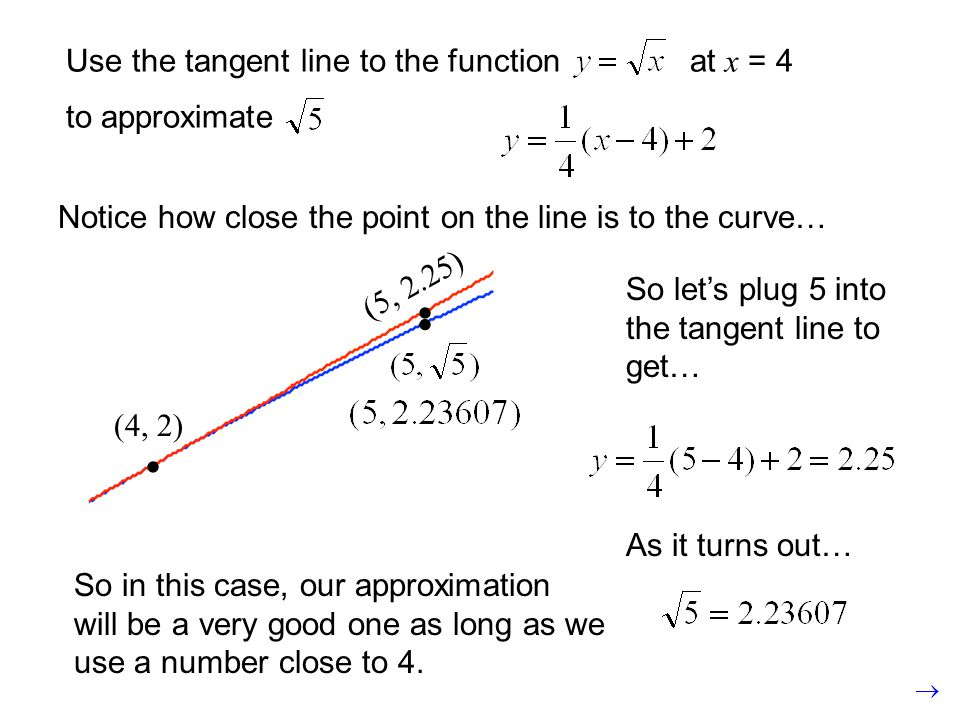 Notice that at points very close to a, the tangent line and the curve are almost the same.