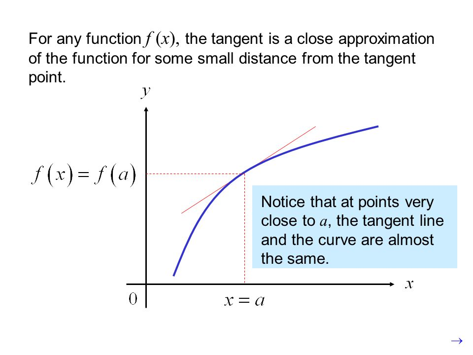 Notice that at points very close to a, the tangent line and the curve are almost the same. For any function f (x), the tangent is a close approximatio