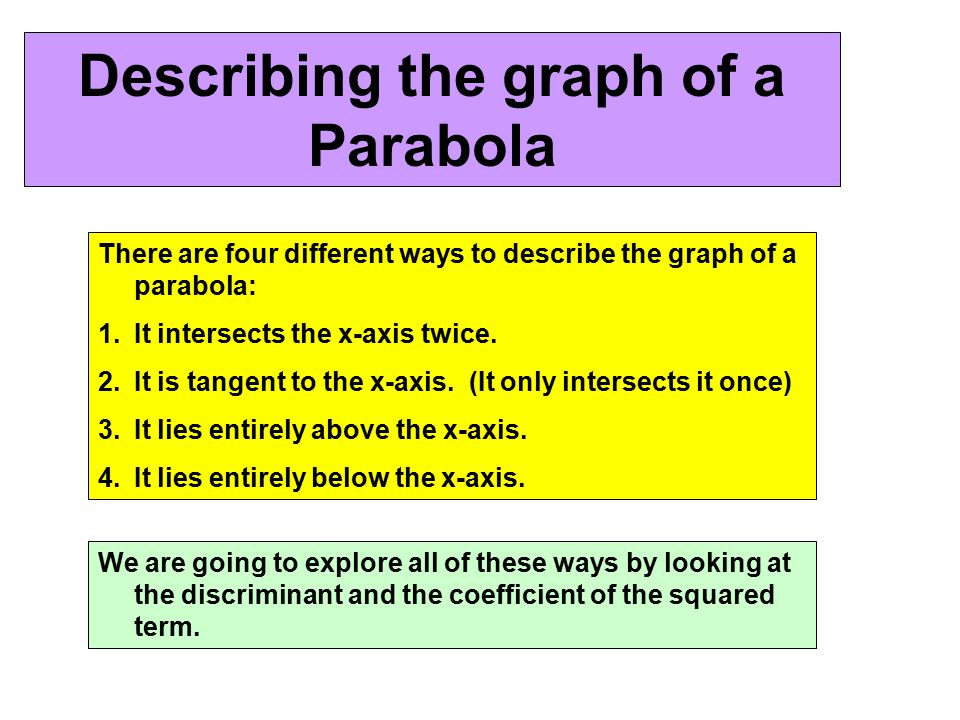 Describing the graph of a Parabola There are four different ways to describe the graph of a parabola: 1.It intersects the x-axis twice. 2.It is tangen