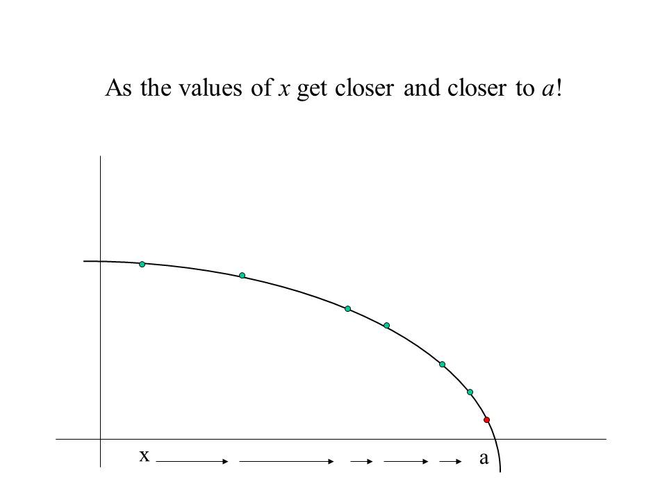 As the values of x get closer and closer to a! a x