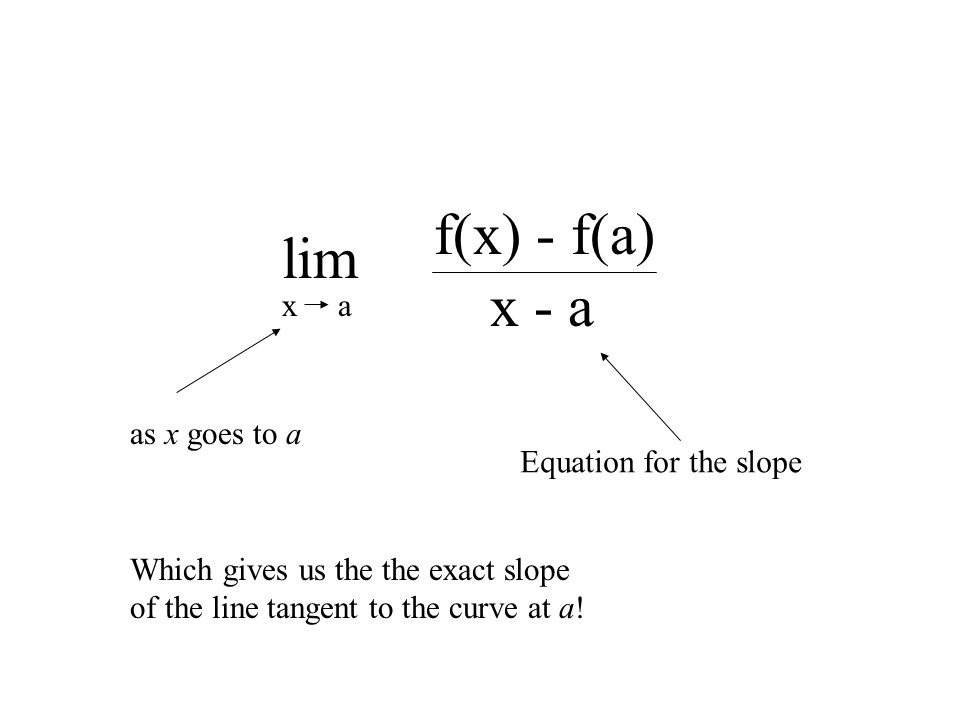 lim ax f(x) - f(a) x - a Equation for the slope Which gives us the the exact slope of the line tangent to the curve at a.