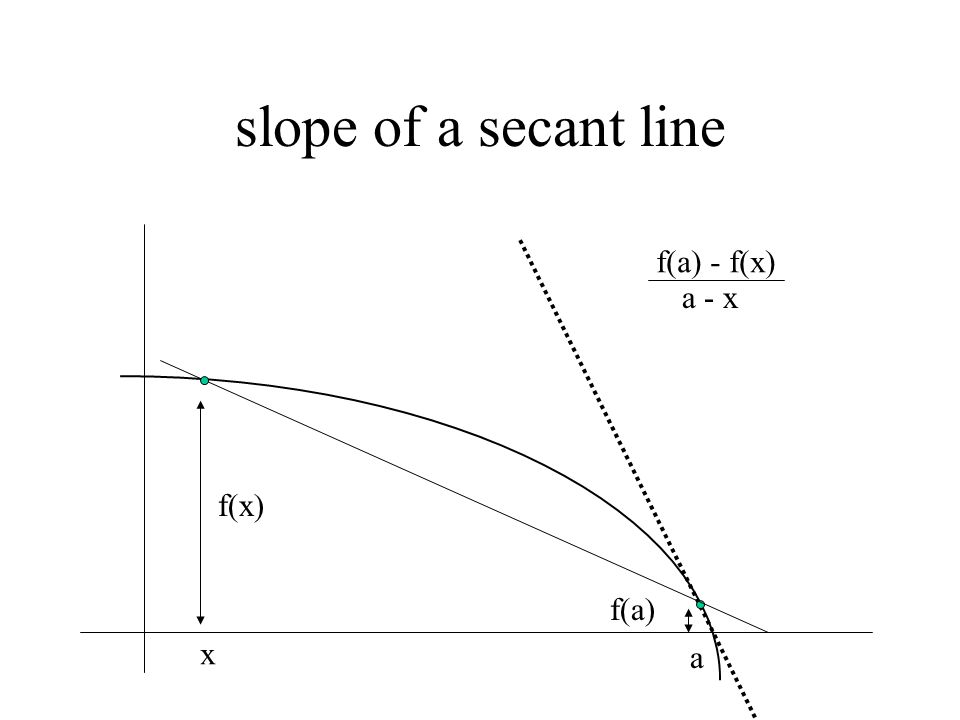 slope of a secant line a x f(x) f(a) f(a) - f(x) a - x