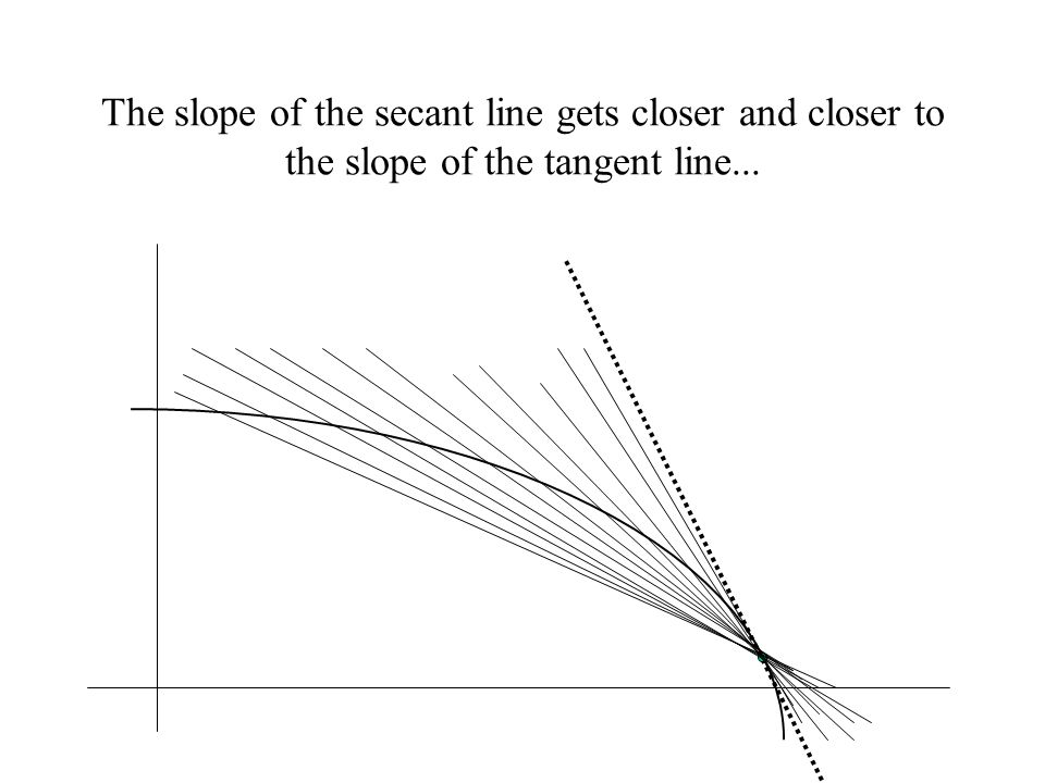 The slope of the secant line gets closer and closer to the slope of the tangent line...