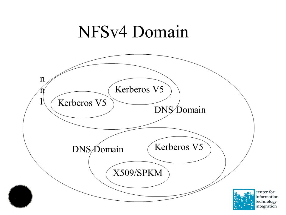 NFSv4 Domain nnlnnl Kerberos V5 X509/SPKM Kerberos V5 DNS Domain