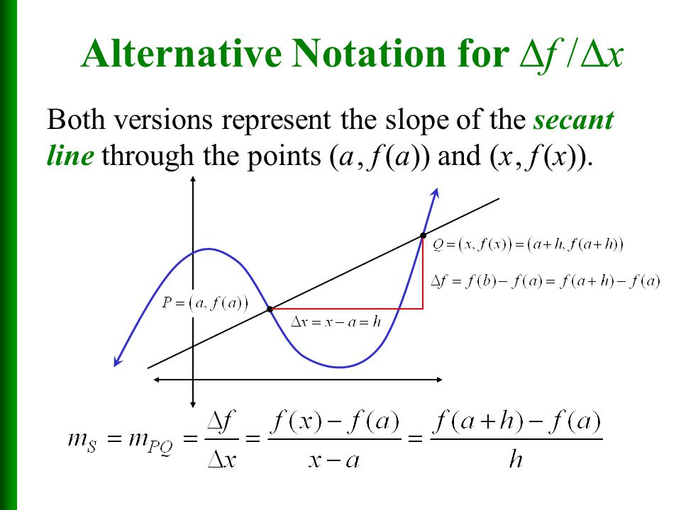 Both versions represent the slope of the secant line through the points (a, f (a)) and (x, f (x)).