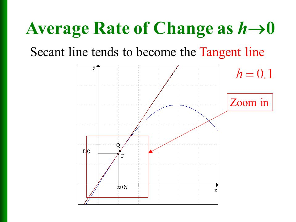 Zoom in Average Rate of Change as h  0 Secant line tends to become the Tangent line