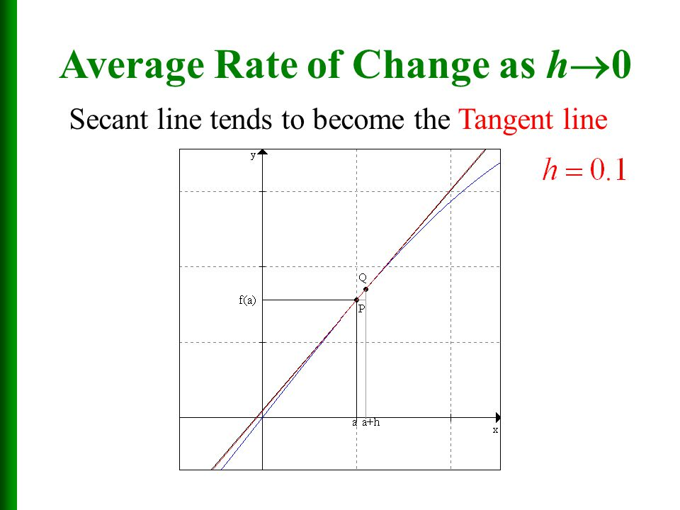 Average Rate of Change as h  0 Secant line tends to become the Tangent line