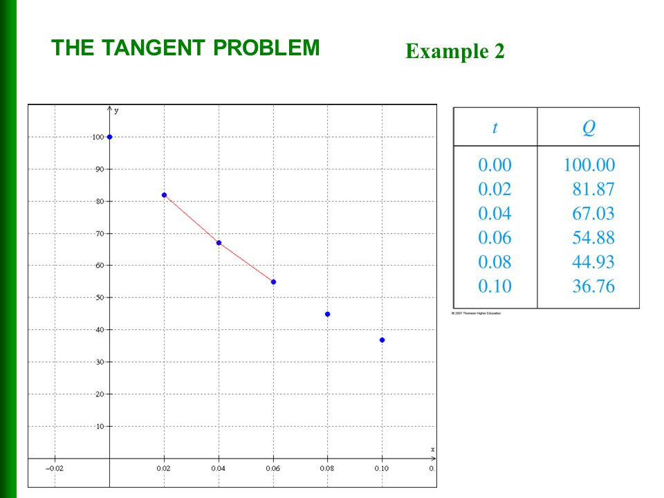 THE TANGENT PROBLEM Example 2